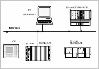esempio rete di sistema